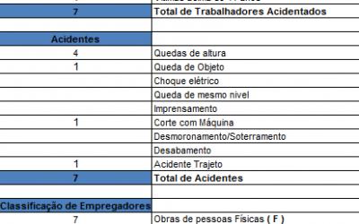ACIDENTES DE TRABALHO – 2014