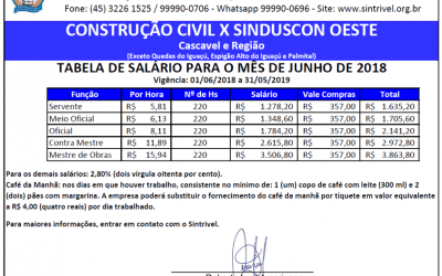 TABELA SALARIAL 2018/2019 – CONSTRUÇÃO CIVIL X SINDUSCON PARANÁ OESTE