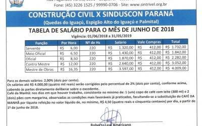 TABELA SALARIAL 2018/2019 – CONSTRUÇÃO CIVIL X SINDUSCON PARANÁ