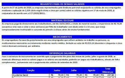 TABELA SALARIAL 2020/2021 – MÁRMORES E GRANITOS X SIMAGRAN