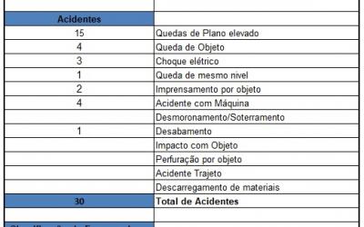 ACIDENTES DE TRABALHO – 2019