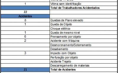 ACIDENTES DE TRABALHO – 2020