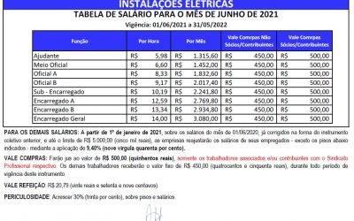 TABELA SALARIAL 2021/2022 – INSTALAÇÕES ELÉTRICAS X SINELTEPAR