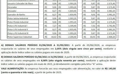 TABELA SALARIAL 2020/2022 – GESSO E PINTURA X SINDIPINTURAS-PR